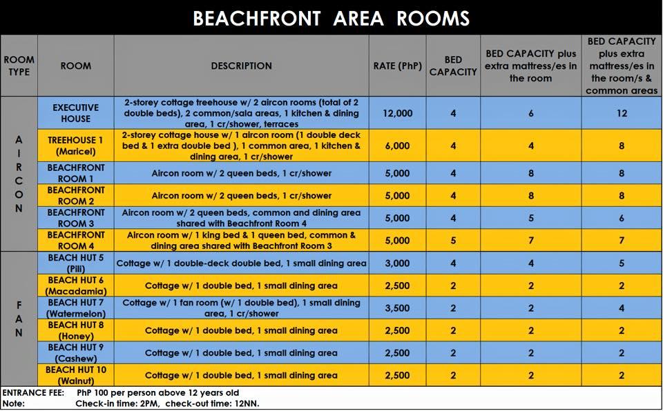 One Laiya Beachfront Rooms